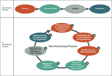 Generische und spezifische Phasen des Benchmarking-Prozesses