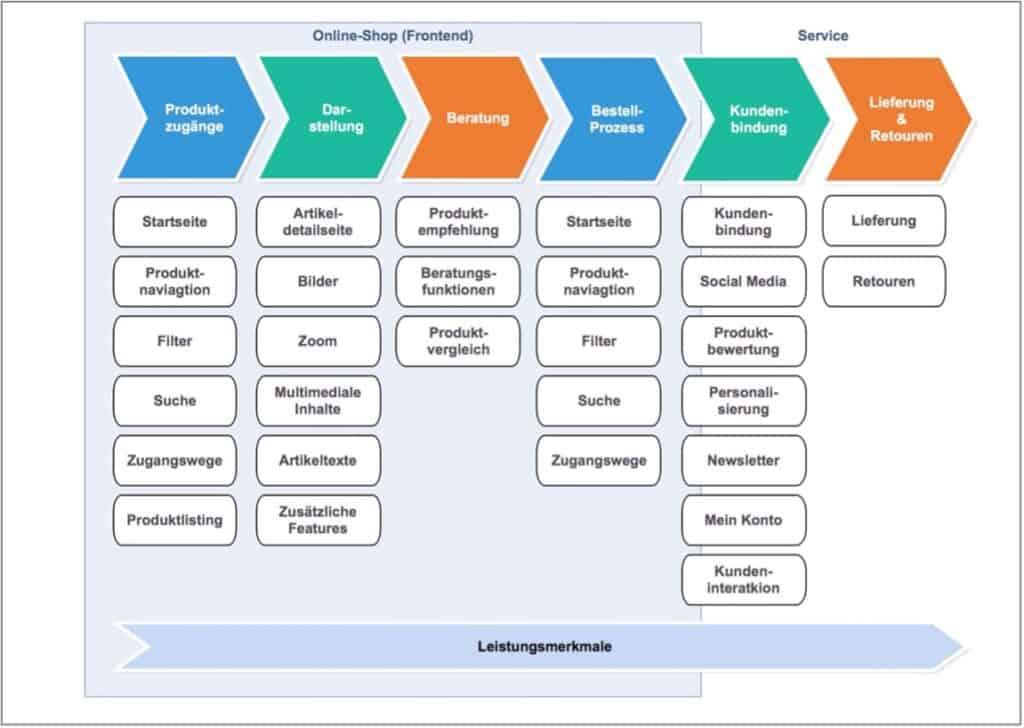 Dimensionen des Kundenerlebnisses im Online-Shop